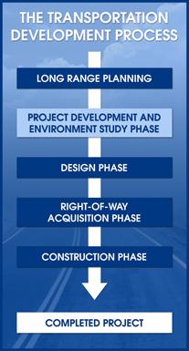 The Transportation Development Process
